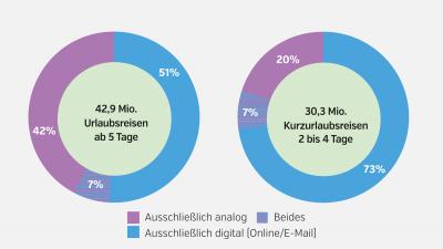 Kurzurlaub ist Digital: Buchungsmix bei Reisen 2020. 2020 wurden bei 51 Prozent aller längeren Urlaubsreisen alle Leistungsbestandteile digital gebucht und bei weiteren sieben Prozent über digitale und analoge Kanäle abgeschlossen. Bei Kurzurlaubsreisen lag der Anteil rein digitaler Buchungen noch deutlich höher bei 73 Prozent.