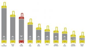 The top ten tour operators in Germany, Austria and Switzerland by revenue