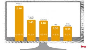 The top five travel sales portals in Germany, according to the fvw dossier