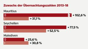 Destination Ranking 2019 Indischer Ozean
