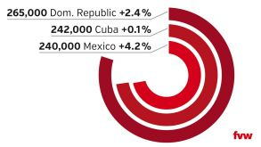The Dominican Republic is the top Caribbean destination for German tourists but Mexico is catching up on Cuba. The graphic shows total German visitor numbers last year and percentage changes compared to 2016.