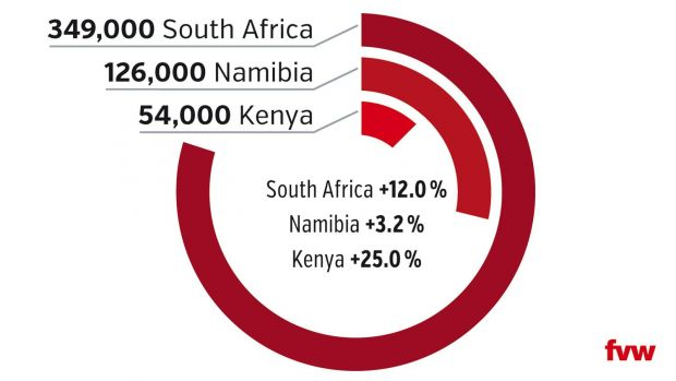 Strong growth for South Africa and a comeback for Kenya. The grphic shows total German visitor numbers last year and percentage changes compared to 2016.