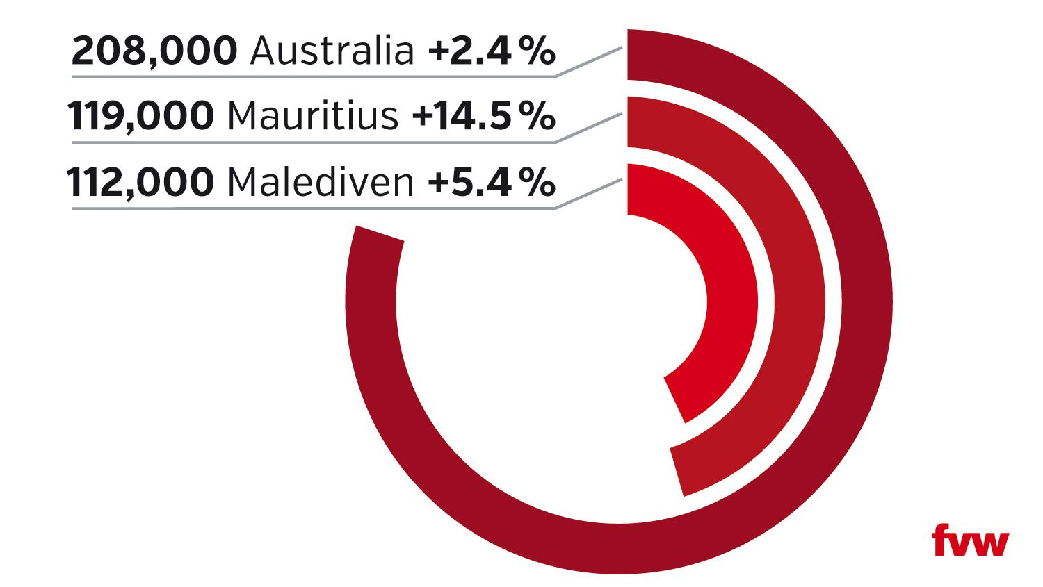 Australia is the top destination in the Pacific and Indian Ocean region for German holidaymakers but Mauritius is growing rapidly. The graphic shows total German visitor numbers last year and percentage changes compared to 2016.