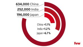 China is the largest Far East destination for German travellers but growing slowly while Japan is catching up on India. The graphic shows total German visitor numbers last year and percentage changes compared to 2016.