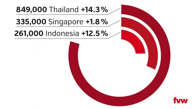 Double-digit growth from Germany for Thailand and Indonesia last year. The graphic shows total German visitor numbers last year and percentage changes compared to 2016.