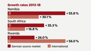 The three growth winners in Africa over the last five years.