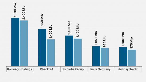 The top five online travel sales channels in Germany (2018 revenues compared to 2017)