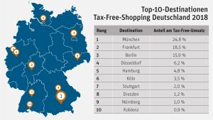 Top Tax-free-Shopping Deutschland