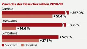 fvw Destination Ranking 2020 Afrika deutsch