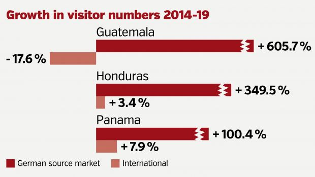 Central American destinations topped the five-year ranking table.