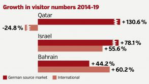 The three fastest-growing destinations in the Middle East over the last five years.