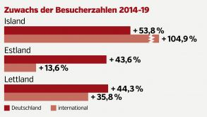 fvw Destination Ranking 2020 Nordeuropa deutsch